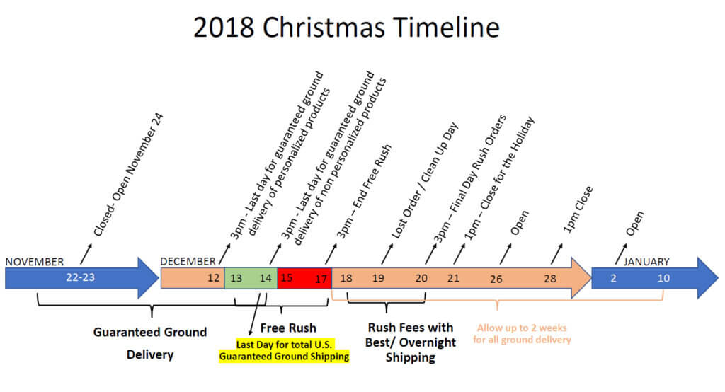 Christmas shipping schedule
